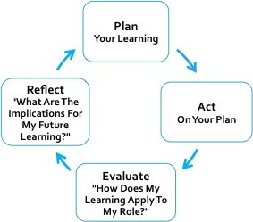 CPD Best Practice Approach